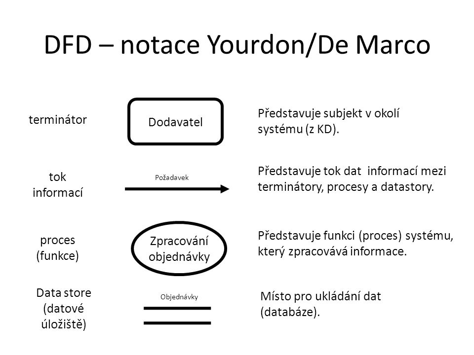 DFD – notace Yourdon/De Marco