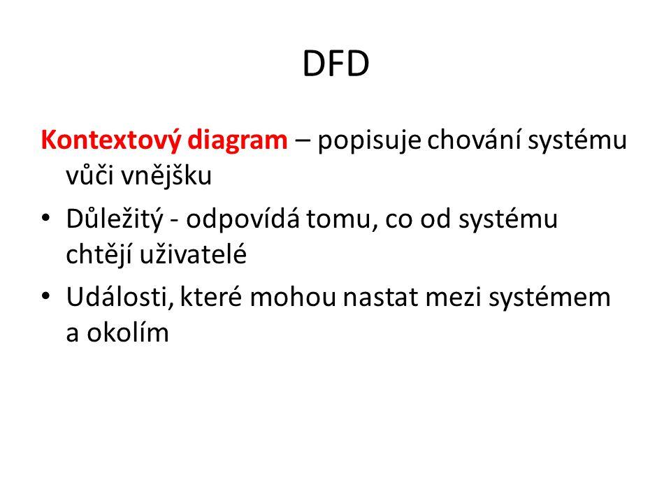 DFD Kontextový diagram – popisuje chování systému vůči vnějšku