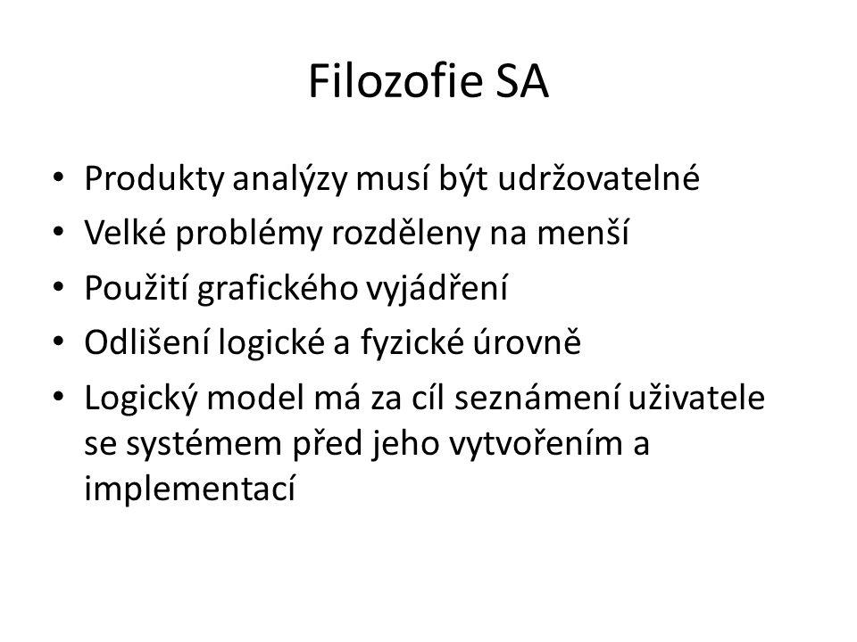 Filozofie SA Produkty analýzy musí být udržovatelné