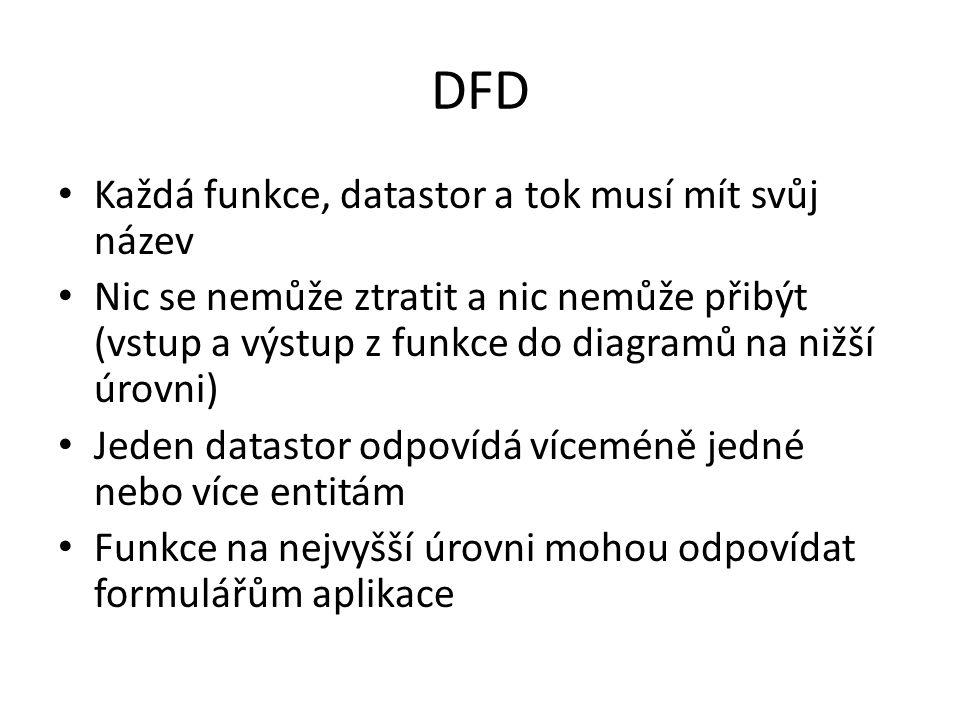 DFD Každá funkce, datastor a tok musí mít svůj název