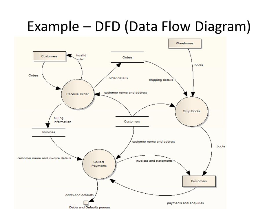 Example – DFD (Data Flow Diagram)