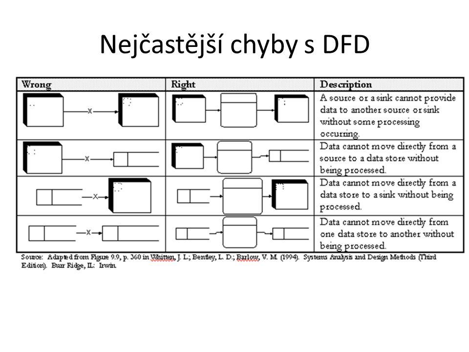 Nejčastější chyby s DFD