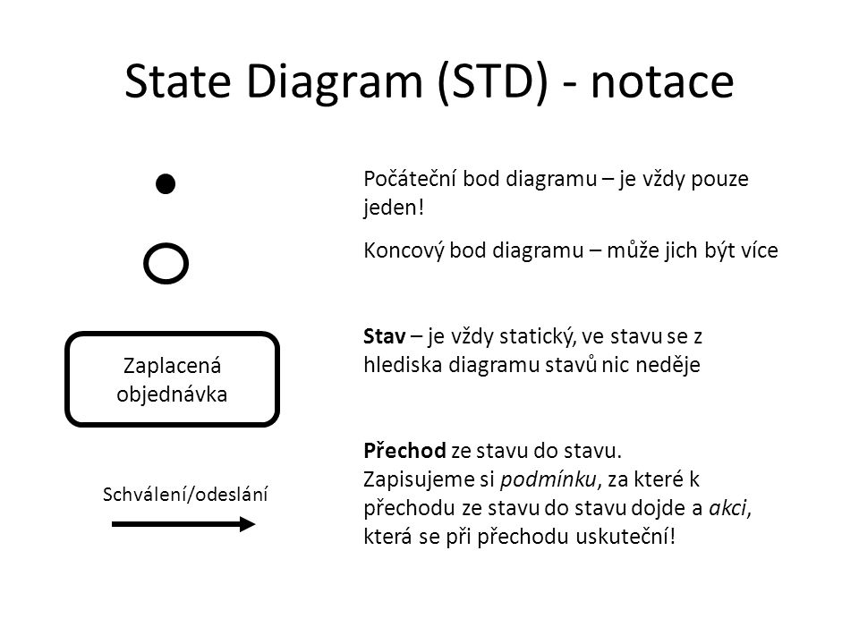 State Diagram (STD) - notace