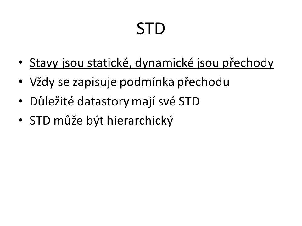 STD Stavy jsou statické, dynamické jsou přechody