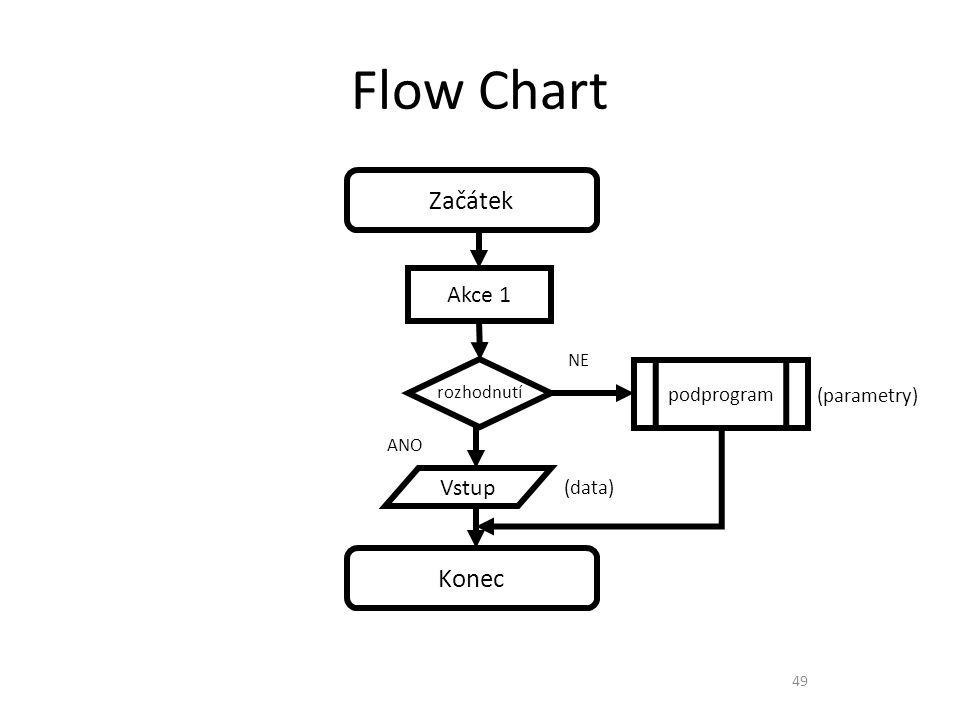 Flow Chart Začátek Konec Akce 1 Vstup podprogram (parametry) (data) NE