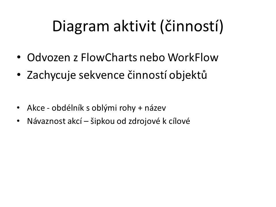Diagram aktivit (činností)