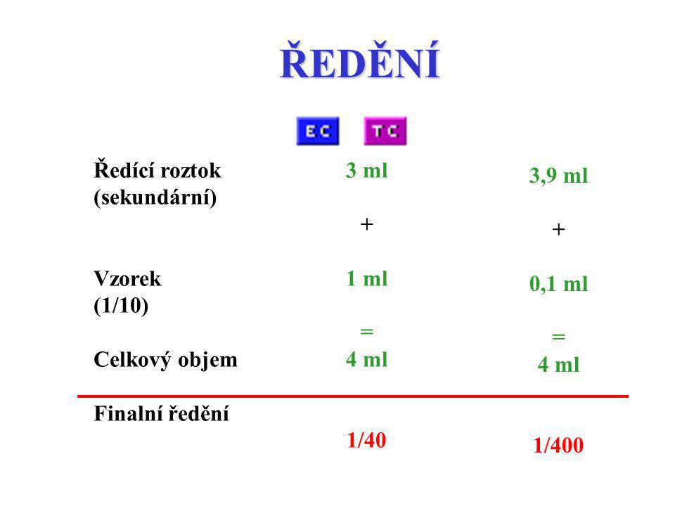 ŘEDĚNÍ Ředící roztok (sekundární) Vzorek (1/10) Celkový objem