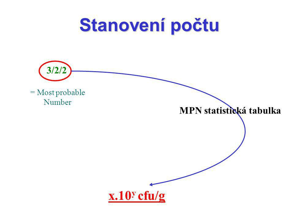 Stanovení počtu x.10y cfu/g 3/2/2 MPN statistická tabulka