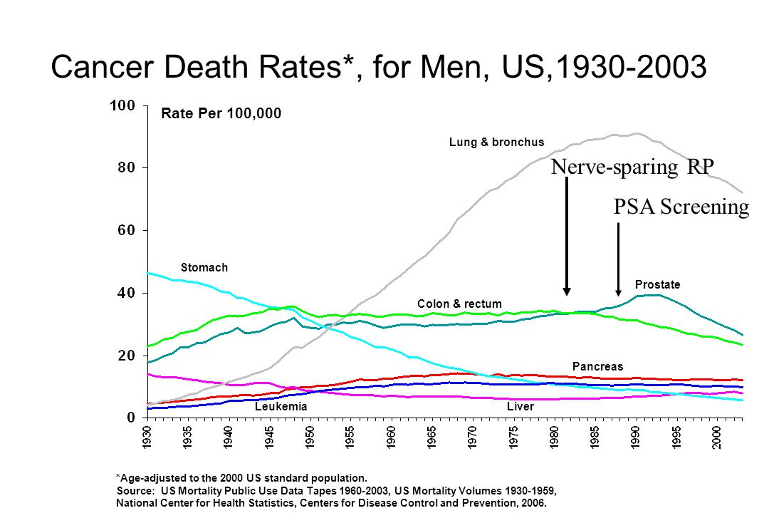 Cancer Death Rates*, for Men, US,1930-2003