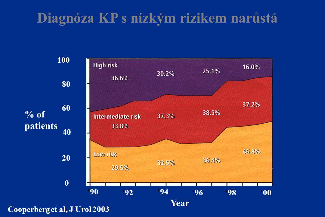 Diagnóza KP s nízkým rizikem narůstá