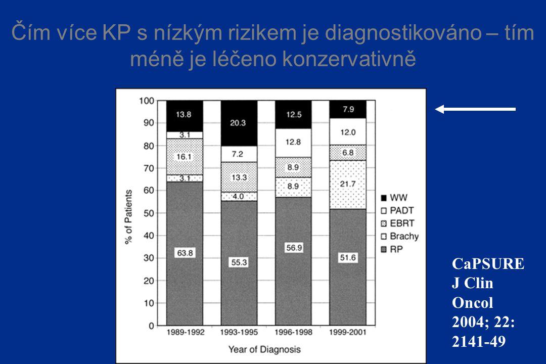 Čím více KP s nízkým rizikem je diagnostikováno – tím méně je léčeno konzervativně
