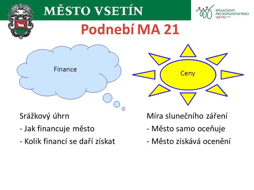 Podnebí MA 21 Srážkový úhrn Míra slunečního záření