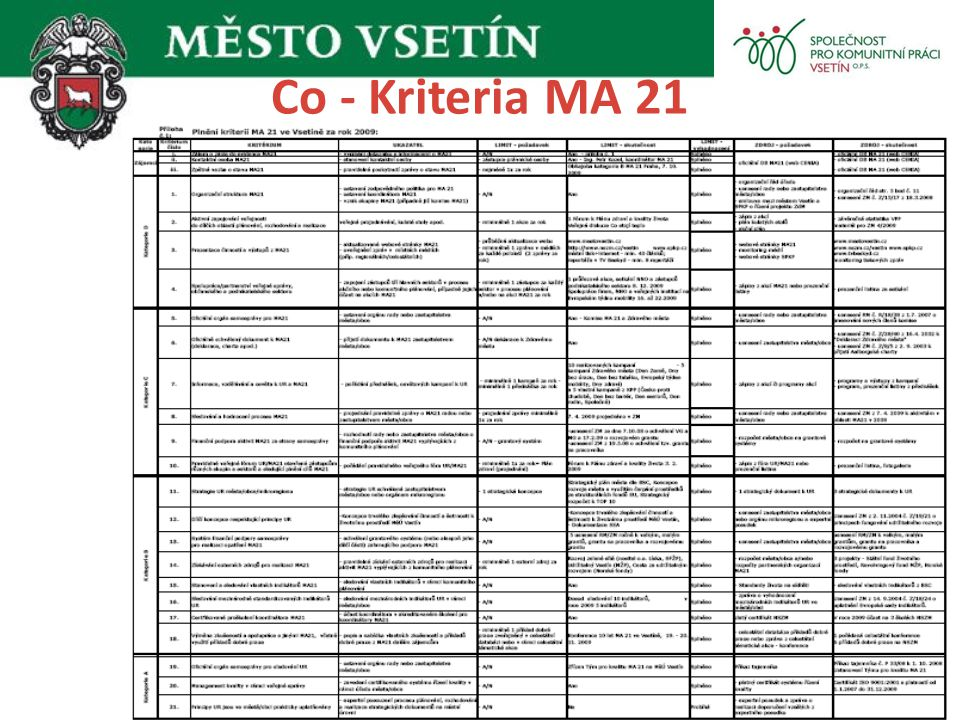 Co - Kriteria MA 21