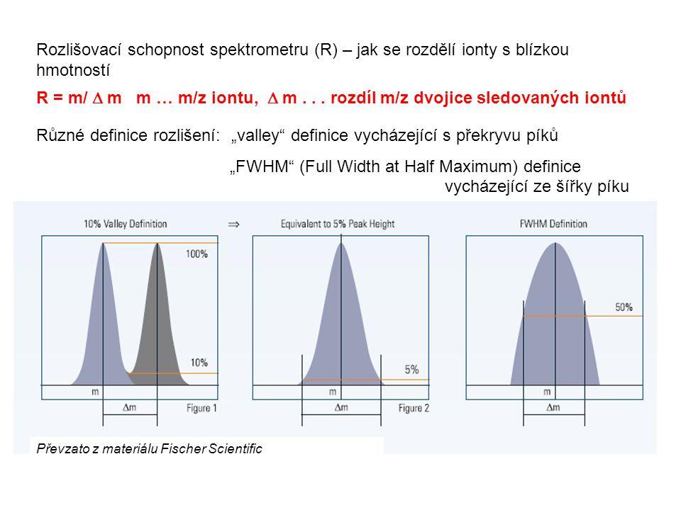 """""""FWHM (Full Width at Half Maximum) definice vycházející ze šířky píku"""