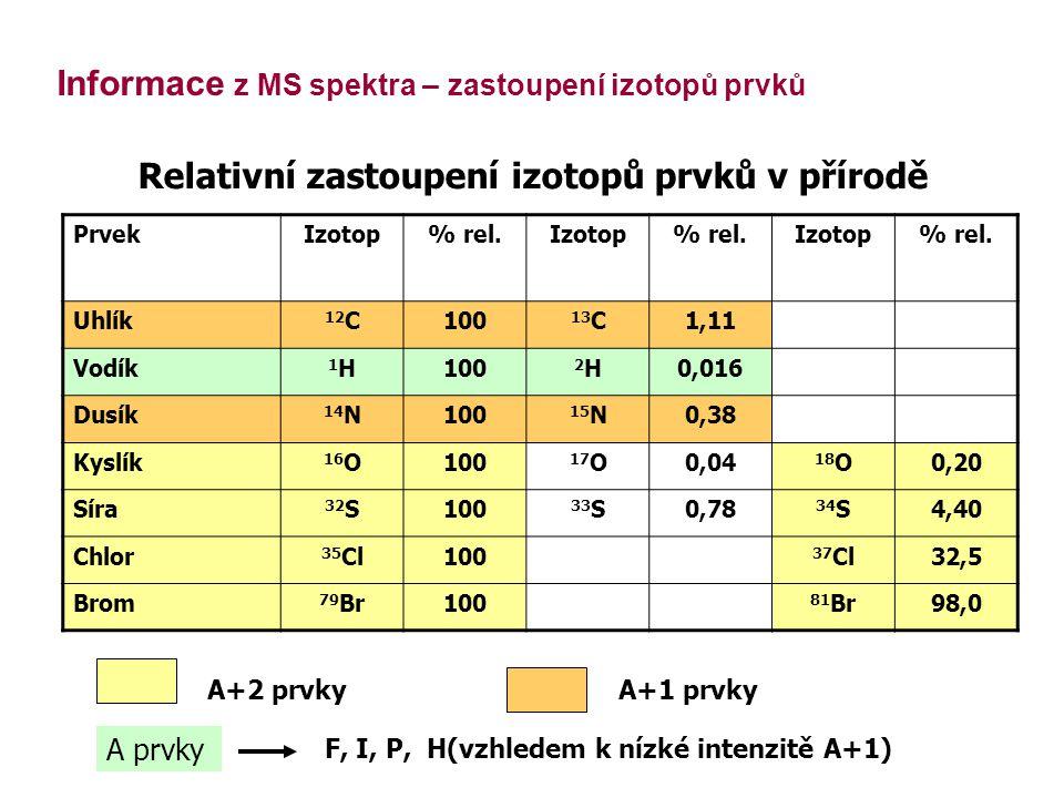 Relativní zastoupení izotopů prvků v přírodě