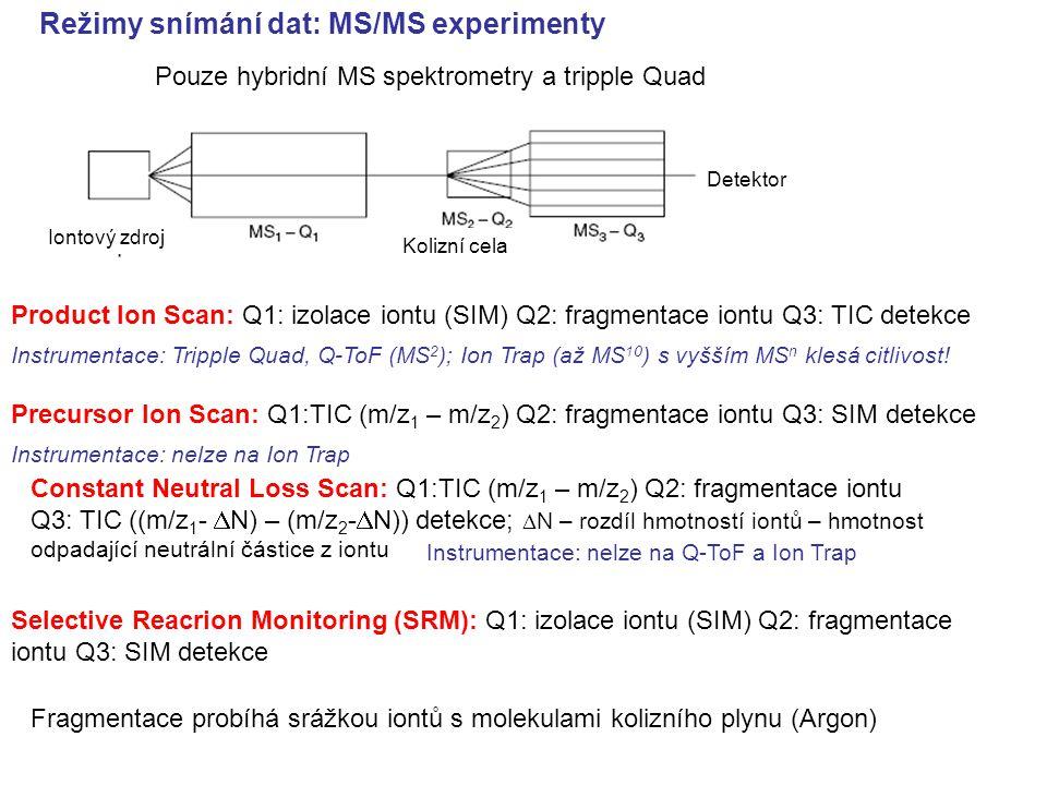 Režimy snímání dat: MS/MS experimenty