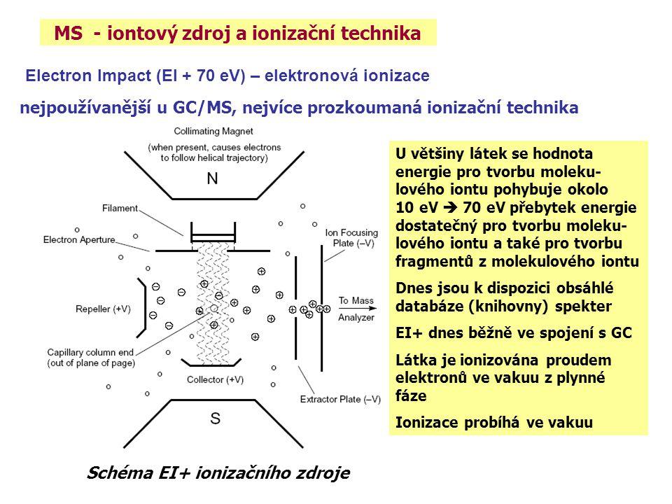 MS - iontový zdroj a ionizační technika Schéma EI+ ionizačního zdroje