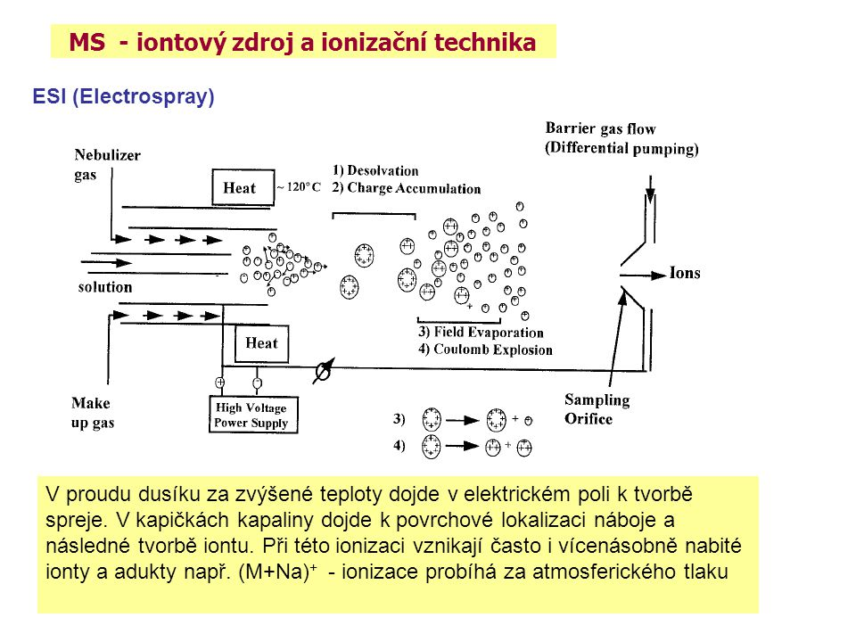 MS - iontový zdroj a ionizační technika