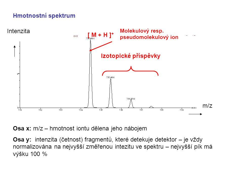 Osa x: m/z – hmotnost iontu dělena jeho nábojem