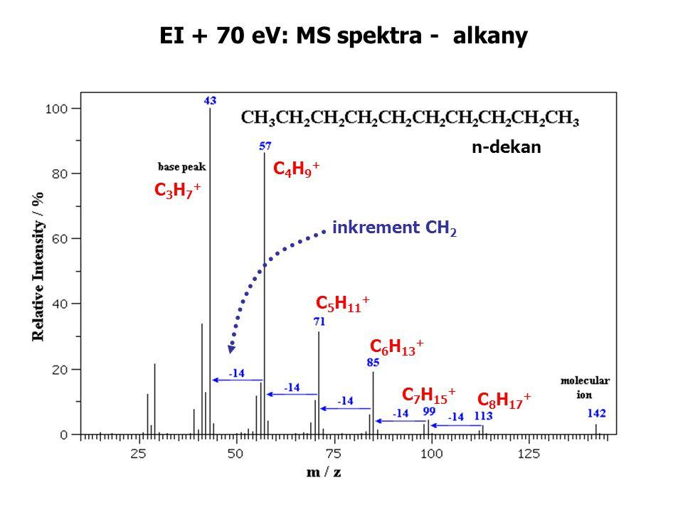EI + 70 eV: MS spektra - alkany