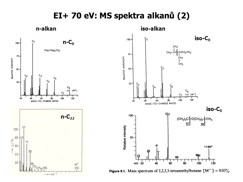 EI+ 70 eV: MS spektra alkanů (2)
