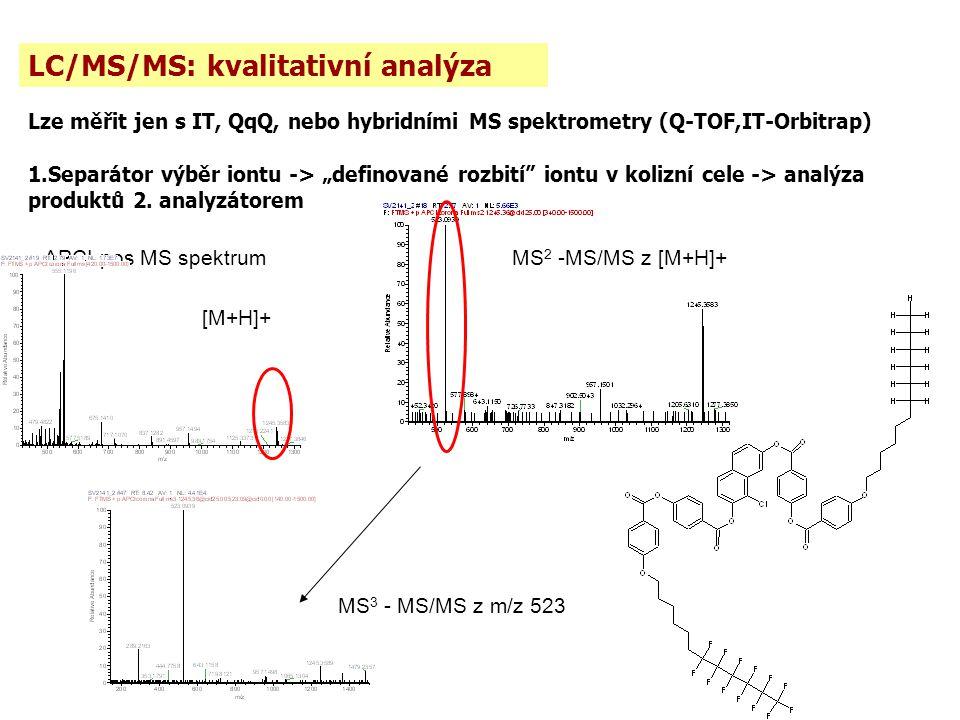 LC/MS/MS: kvalitativní analýza