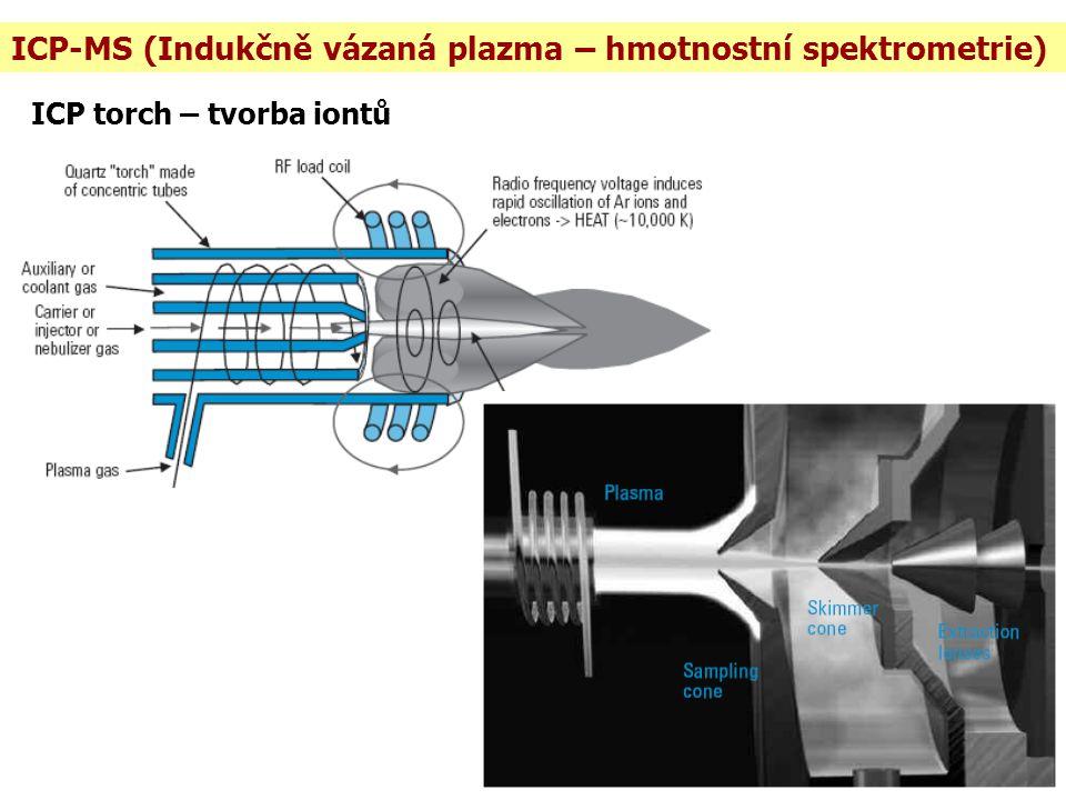 ICP-MS (Indukčně vázaná plazma – hmotnostní spektrometrie)