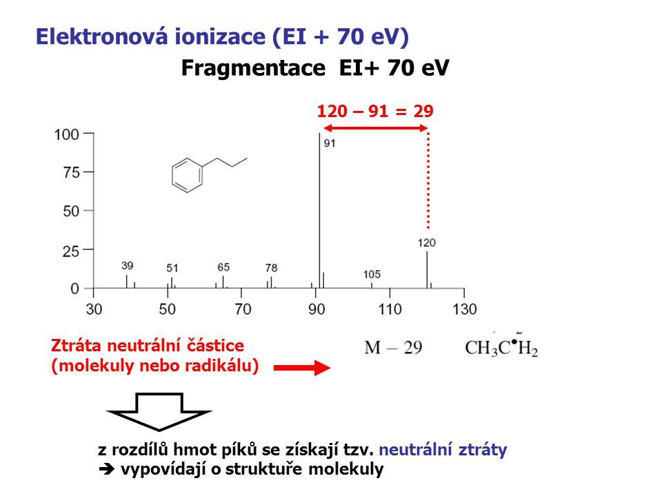 Elektronová ionizace (EI + 70 eV) Fragmentace EI+ 70 eV