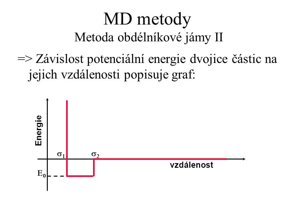 MD metody Metoda obdélníkové jámy II