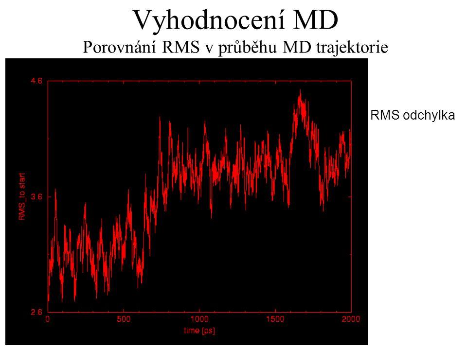Vyhodnocení MD Porovnání RMS v průběhu MD trajektorie