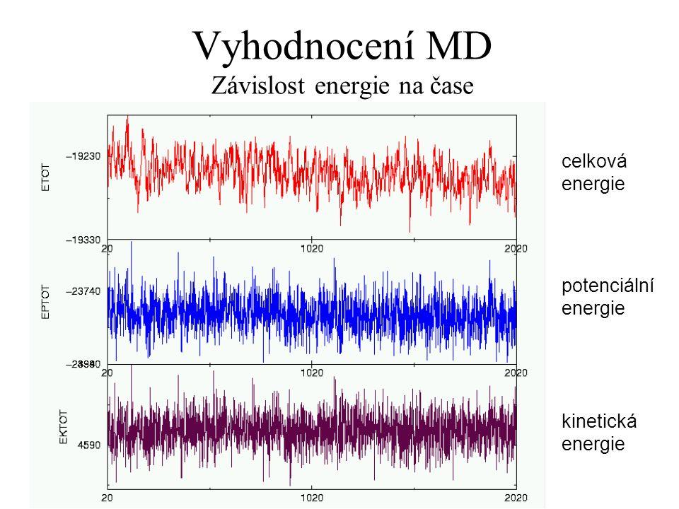 Vyhodnocení MD Závislost energie na čase