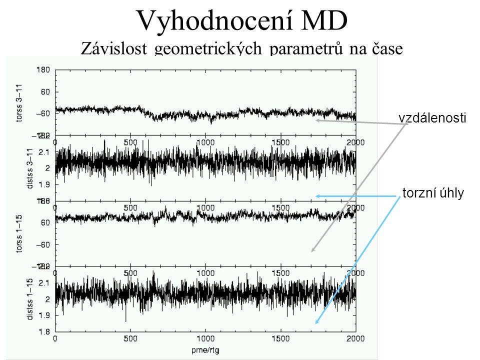 Vyhodnocení MD Závislost geometrických parametrů na čase