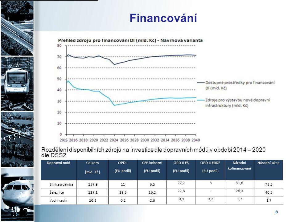 Národní kofinancování