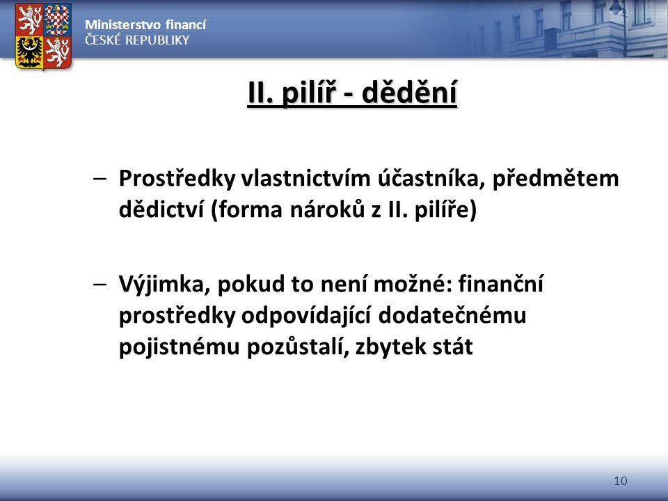 II. pilíř - dědění Prostředky vlastnictvím účastníka, předmětem dědictví (forma nároků z II. pilíře)