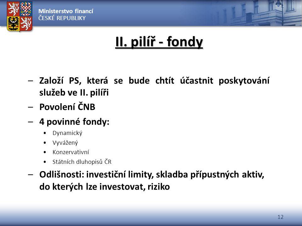 II. pilíř - fondy Založí PS, která se bude chtít účastnit poskytování služeb ve II. pilíři. Povolení ČNB.