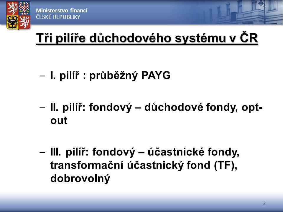 Tři pilíře důchodového systému v ČR