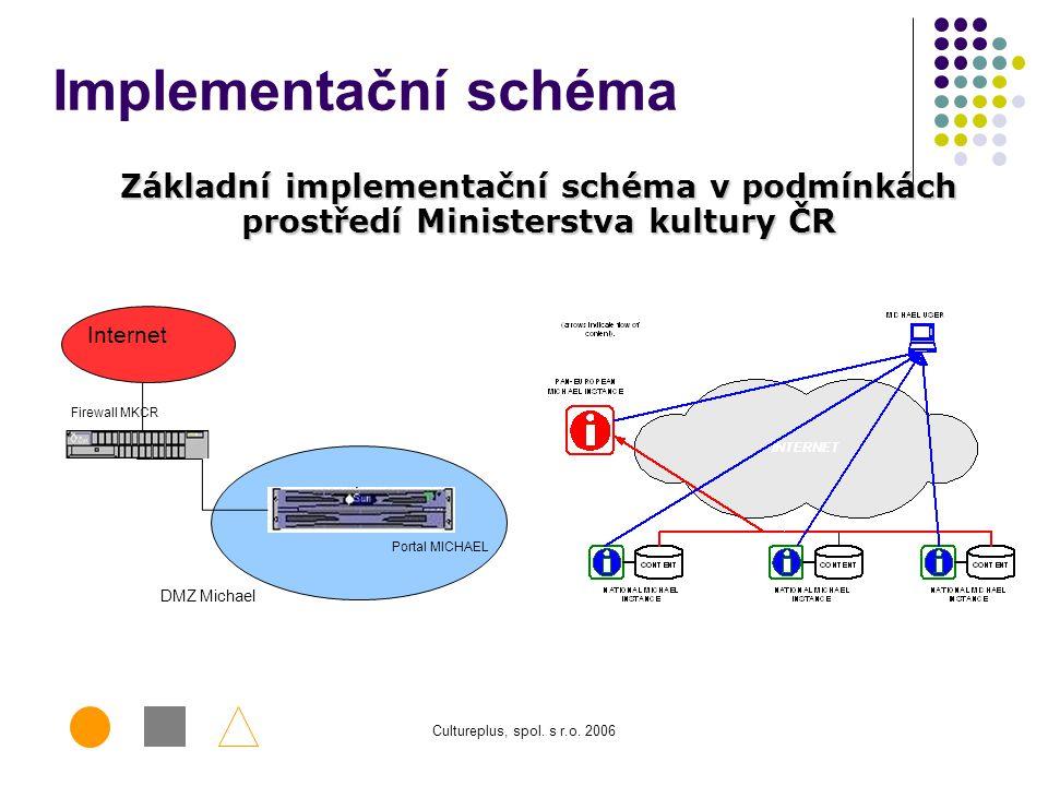 Implementační schéma Základní implementační schéma v podmínkách prostředí Ministerstva kultury ČR. Firewall MKCR.