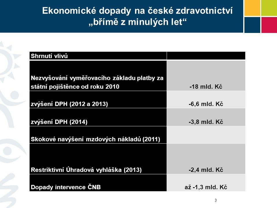 """Ekonomické dopady na české zdravotnictví """"břímě z minulých let"""