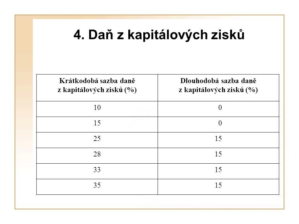 4. Daň z kapitálových zisků