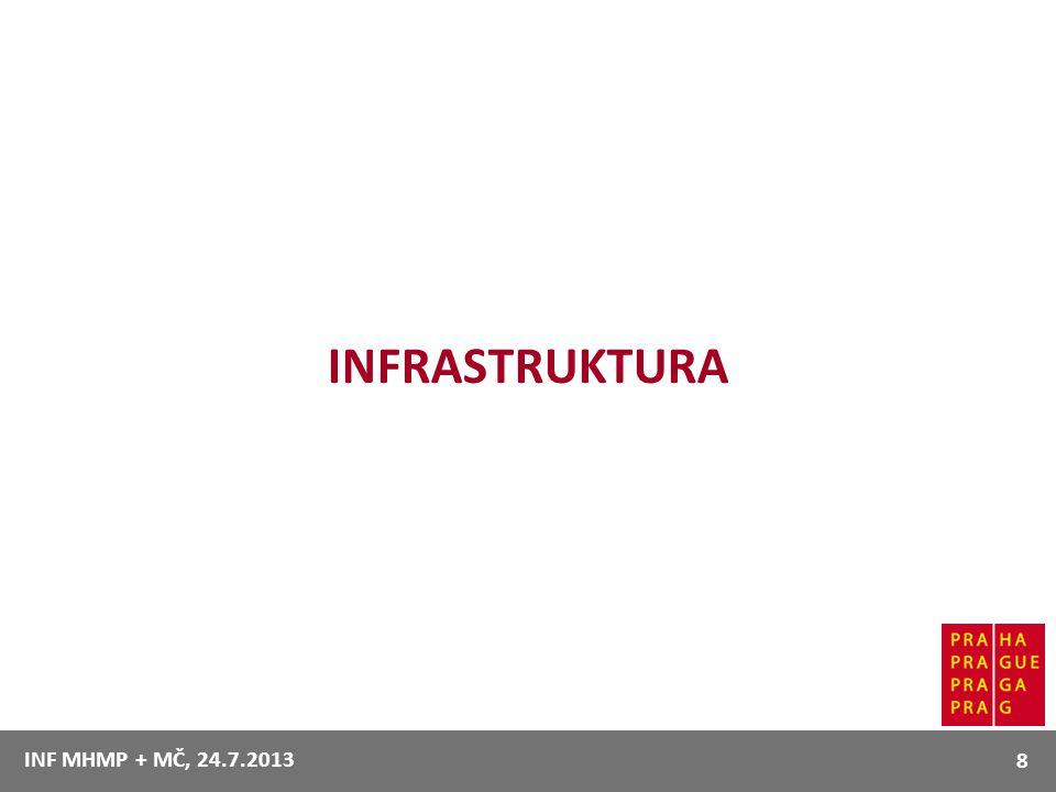 INFRASTRUKTURA INF MHMP + MČ, 24.7.2013