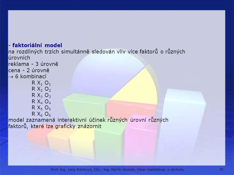 - faktoriální model na rozdílných trzích simultánně sledován vliv více faktorů o různých úrovních reklama - 3 úrovně cena - 2 úrovně  6 kombinací R X1 O1 R X2 O2 R X3 O3 R X4 O4 R X5 O5 R X6 O6 model zaznamená interaktivní účinek různých úrovní různých faktorů, které lze graficky znázornit