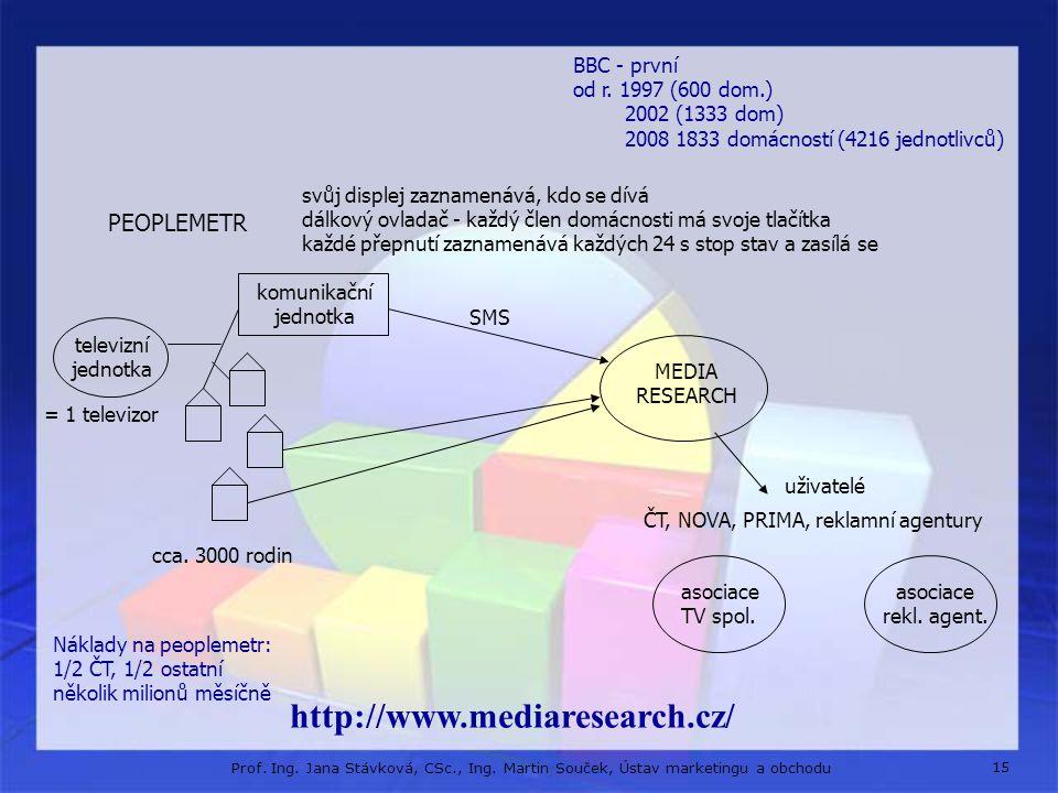 http://www.mediaresearch.cz/ PEOPLEMETR BBC - první