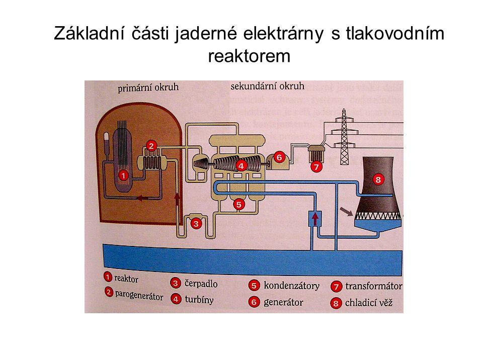 Základní části jaderné elektrárny s tlakovodním reaktorem