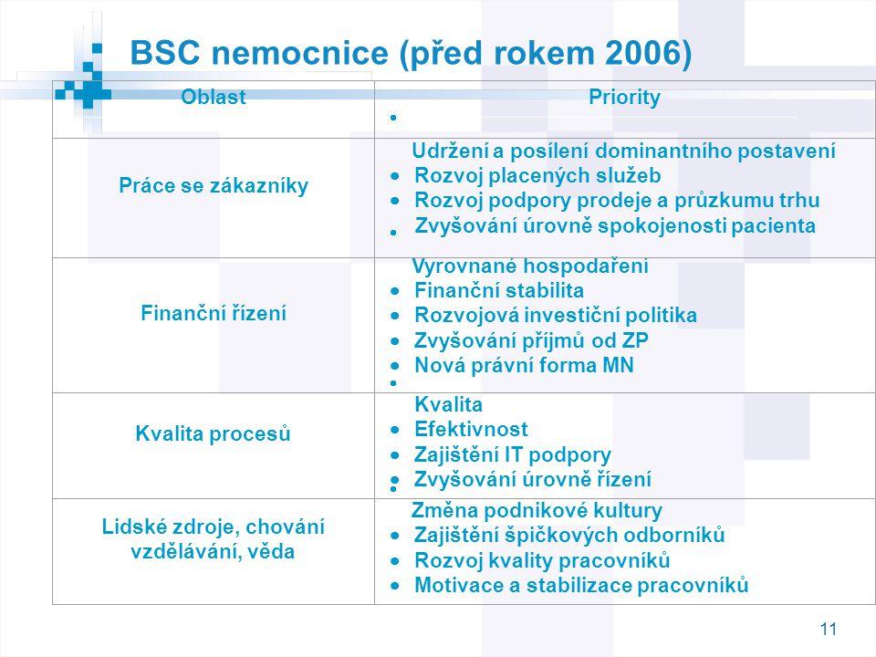 BSC nemocnice (před rokem 2006)