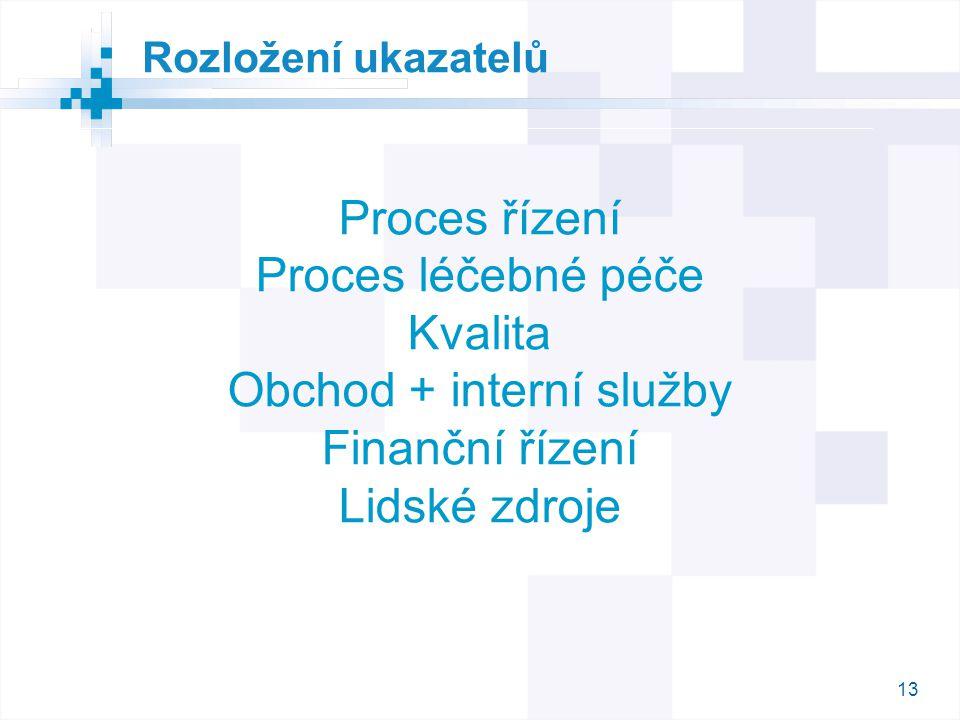 Obchod + interní služby