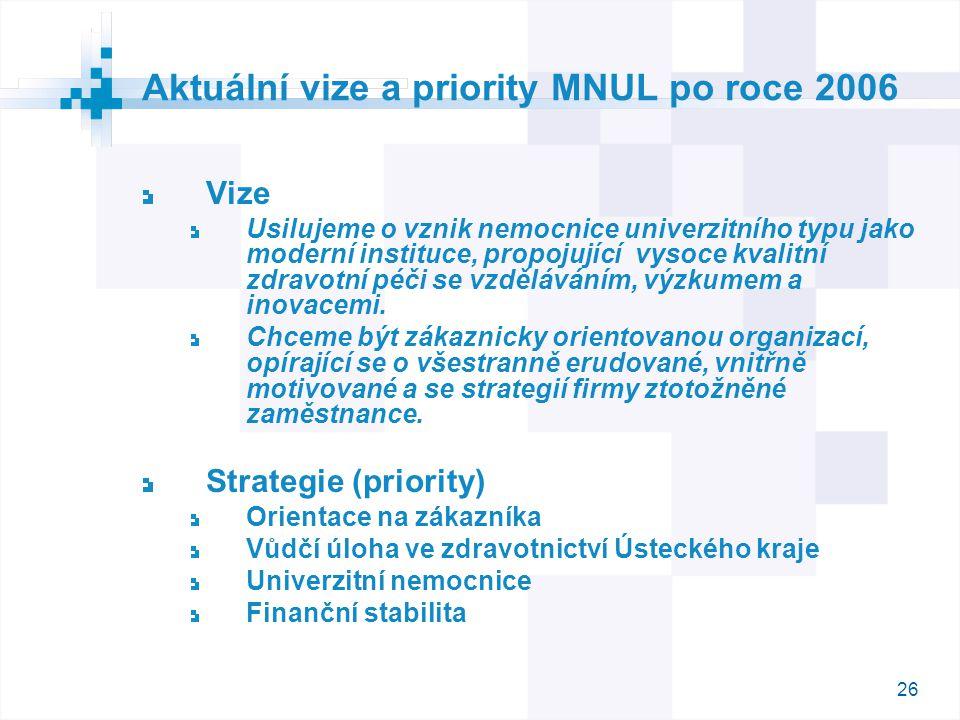 Aktuální vize a priority MNUL po roce 2006