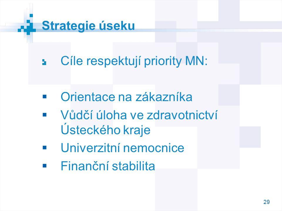 Strategie úseku Cíle respektují priority MN: Orientace na zákazníka. Vůdčí úloha ve zdravotnictví Ústeckého kraje.