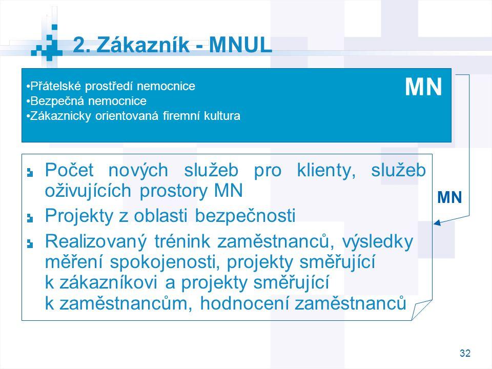 2. Zákazník - MNUL MN. Přátelské prostředí nemocnice. Bezpečná nemocnice. Zákaznicky orientovaná firemní kultura