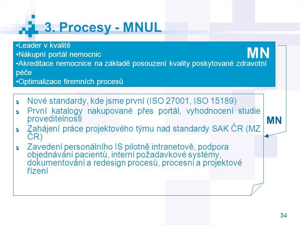 3. Procesy - MNUL Leader v kvalitě. Nákupní portál nemocnic. Akreditace nemocnice na základě posouzení kvality poskytované zdravotní péče.