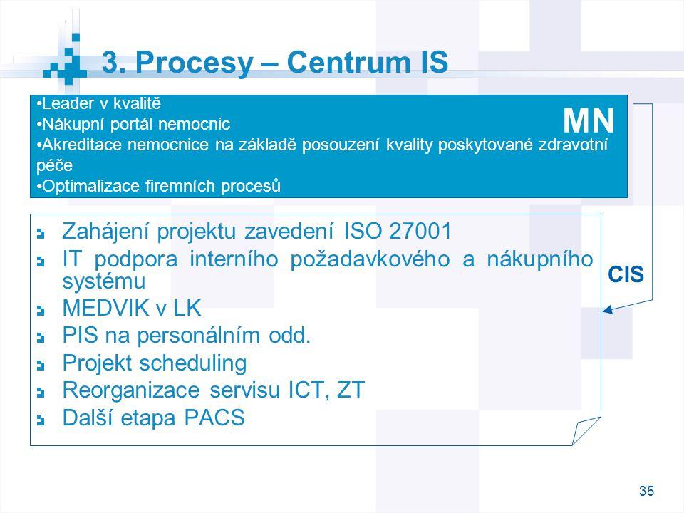 MN 3. Procesy – Centrum IS Zahájení projektu zavedení ISO 27001